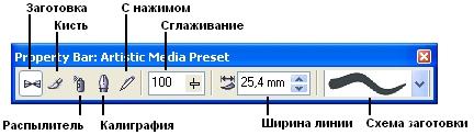 Панель атрибутов для инструмента Artistic Media (Художественное оформление)