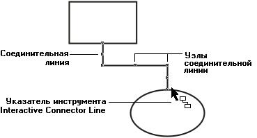 Процедура построения соединительной линии
