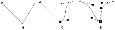 Точки излома: а) на стыке прямолинейных сегментов; б) прямолинейного и криволинейного сегментов; в) двух криволинейных сегментов