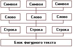 Иерархия структурных единиц фигурного текста